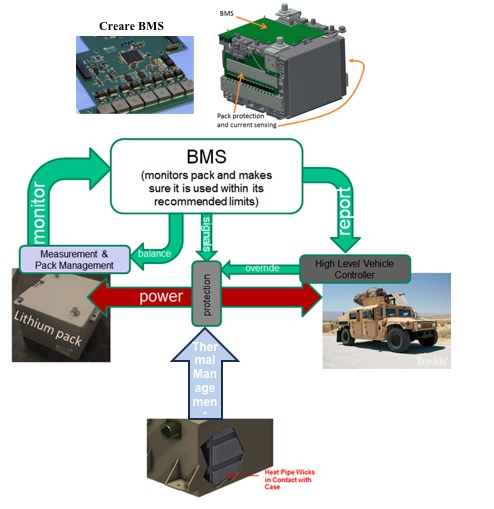 Electronics System Development For Battery Management And More