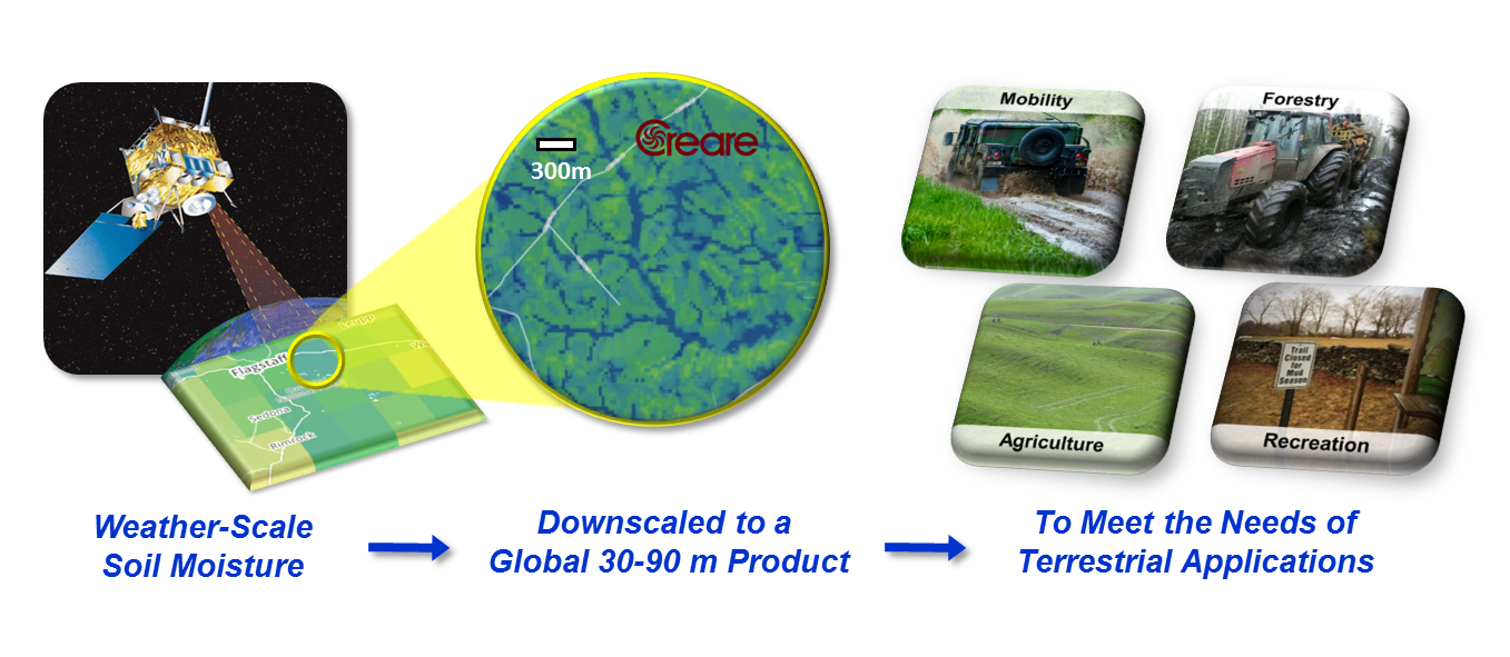 Creare's DASSP generates high-resolution predictions of global ground state conditions, through fusion of terabytes of geospatial and weather data, to meet the needs of a variety of terrestrial applications.