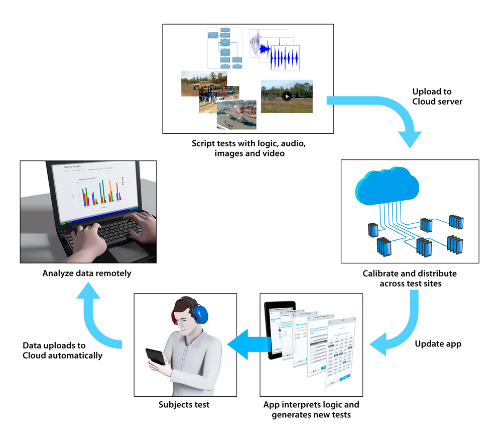 Leveraging mobile technologies for large scale and distributed human studies of hearing.
